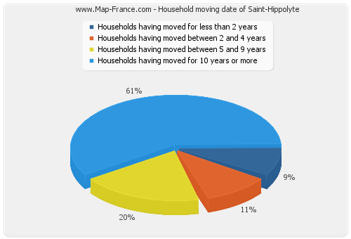 Household moving date of Saint-Hippolyte