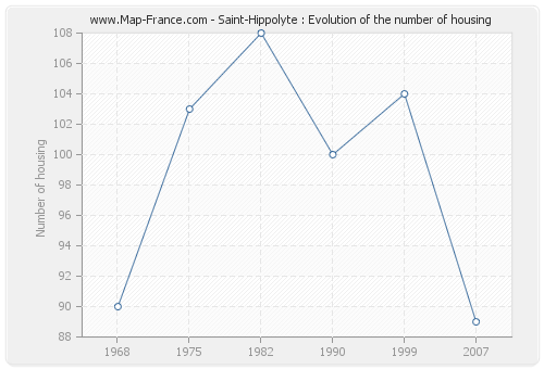 Saint-Hippolyte : Evolution of the number of housing