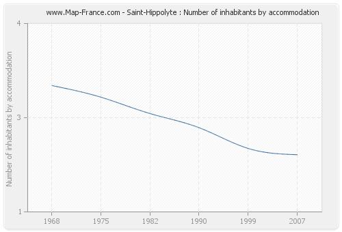Saint-Hippolyte : Number of inhabitants by accommodation