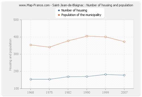 Saint-Jean-de-Blaignac : Number of housing and population