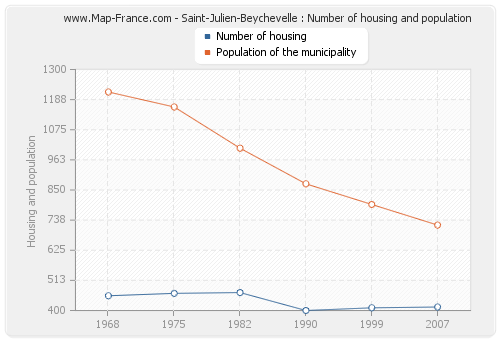 Saint-Julien-Beychevelle : Number of housing and population