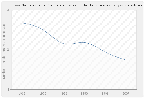 Saint-Julien-Beychevelle : Number of inhabitants by accommodation