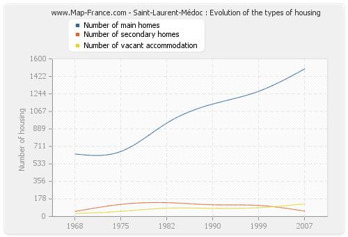 Saint-Laurent-Médoc : Evolution of the types of housing