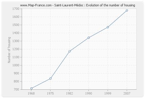 Saint-Laurent-Médoc : Evolution of the number of housing