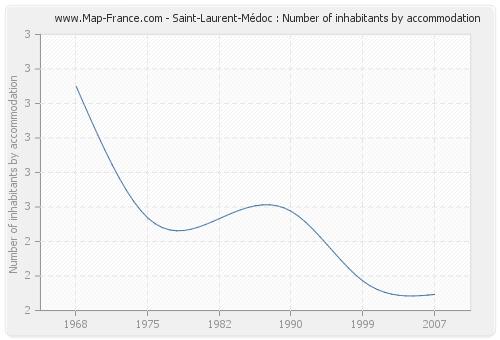 Saint-Laurent-Médoc : Number of inhabitants by accommodation