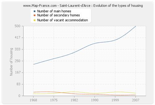 Saint-Laurent-d'Arce : Evolution of the types of housing