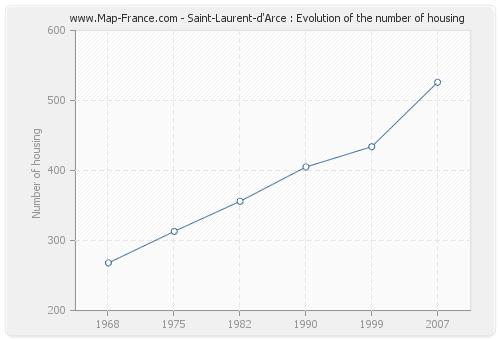 Saint-Laurent-d'Arce : Evolution of the number of housing