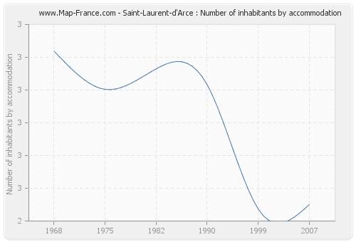 Saint-Laurent-d'Arce : Number of inhabitants by accommodation