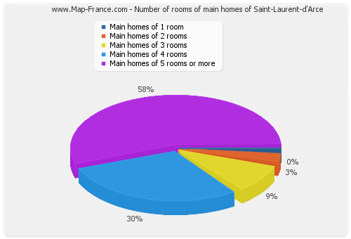 Number of rooms of main homes of Saint-Laurent-d'Arce