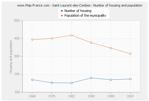 Saint-Laurent-des-Combes : Number of housing and population