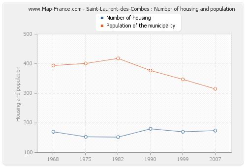 Saint-Laurent-des-Combes : Number of housing and population