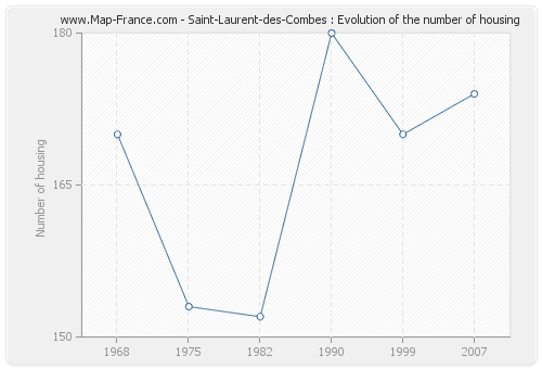 Saint-Laurent-des-Combes : Evolution of the number of housing