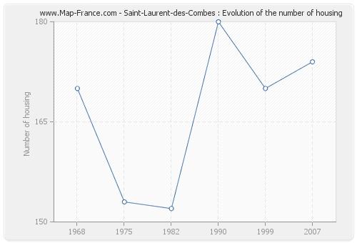 Saint-Laurent-des-Combes : Evolution of the number of housing