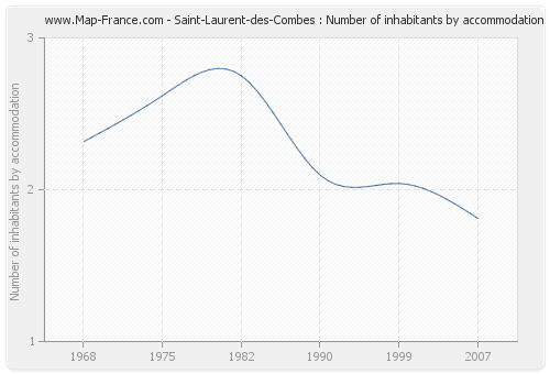 Saint-Laurent-des-Combes : Number of inhabitants by accommodation
