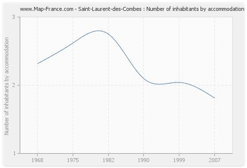 Saint-Laurent-des-Combes : Number of inhabitants by accommodation