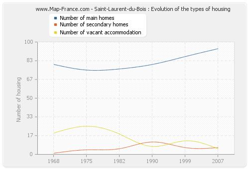Saint-Laurent-du-Bois : Evolution of the types of housing