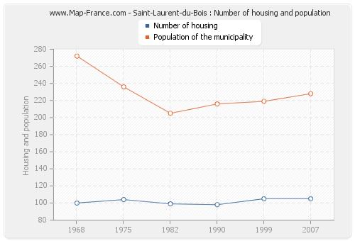 Saint-Laurent-du-Bois : Number of housing and population