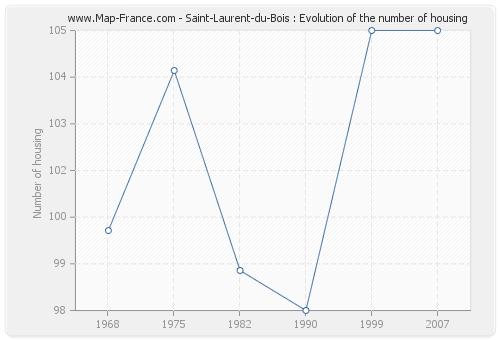 Saint-Laurent-du-Bois : Evolution of the number of housing