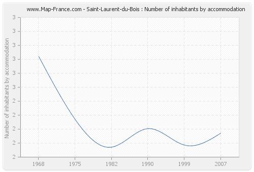 Saint-Laurent-du-Bois : Number of inhabitants by accommodation