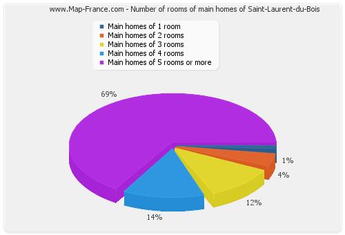 Number of rooms of main homes of Saint-Laurent-du-Bois