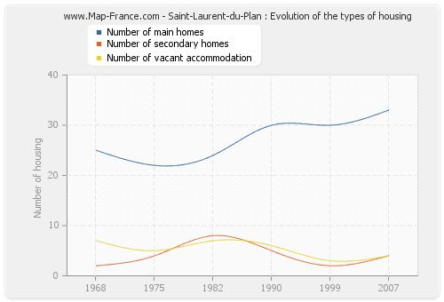 Saint-Laurent-du-Plan : Evolution of the types of housing