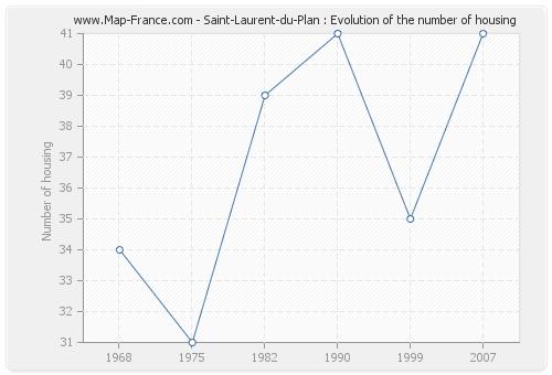 Saint-Laurent-du-Plan : Evolution of the number of housing