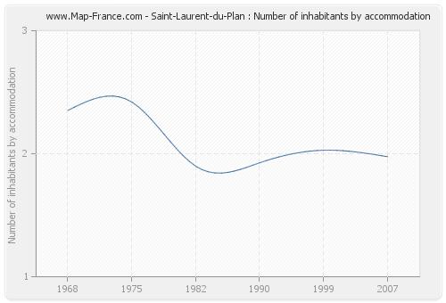 Saint-Laurent-du-Plan : Number of inhabitants by accommodation