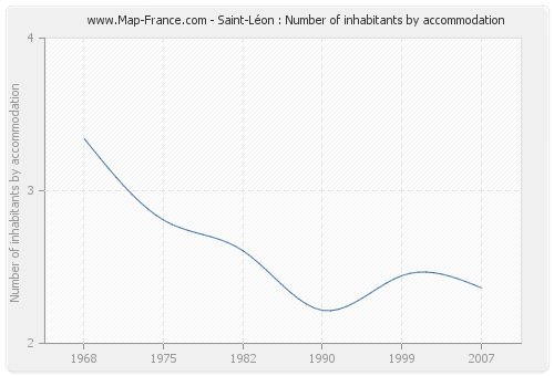 Saint-Léon : Number of inhabitants by accommodation