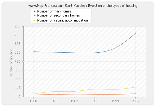 Saint-Macaire : Evolution of the types of housing