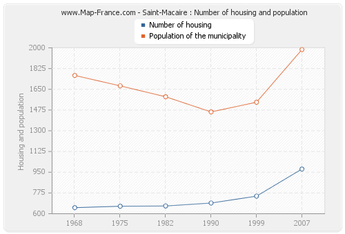 Saint-Macaire : Number of housing and population