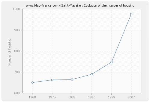 Saint-Macaire : Evolution of the number of housing