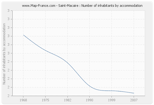 Saint-Macaire : Number of inhabitants by accommodation