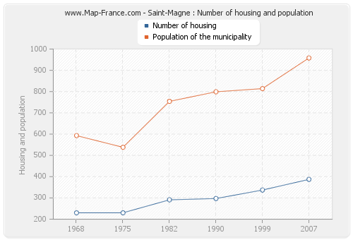Saint-Magne : Number of housing and population