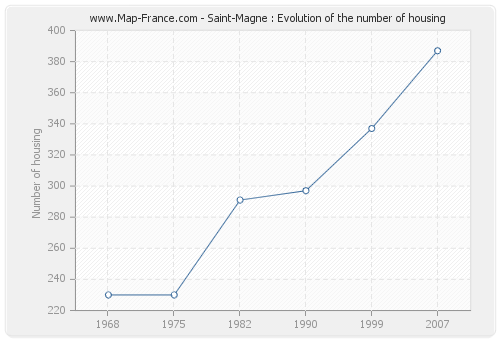 Saint-Magne : Evolution of the number of housing