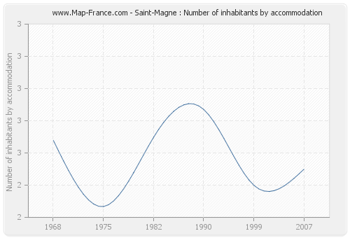 Saint-Magne : Number of inhabitants by accommodation