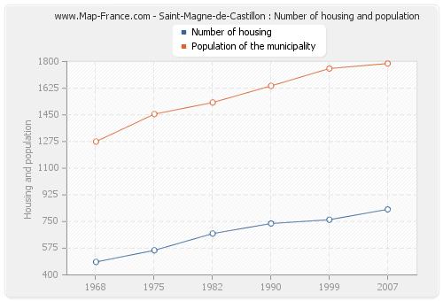 Saint-Magne-de-Castillon : Number of housing and population
