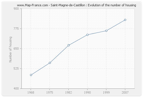 Saint-Magne-de-Castillon : Evolution of the number of housing