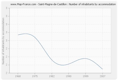Saint-Magne-de-Castillon : Number of inhabitants by accommodation