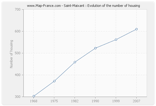 Saint-Maixant : Evolution of the number of housing