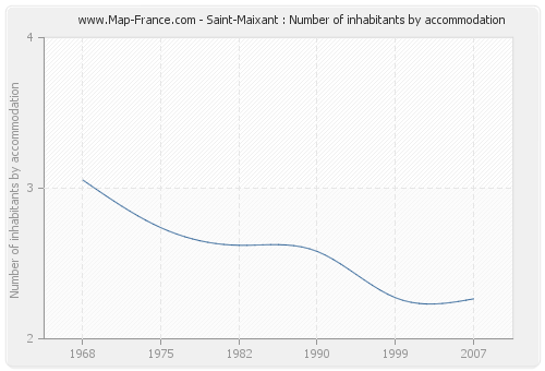 Saint-Maixant : Number of inhabitants by accommodation