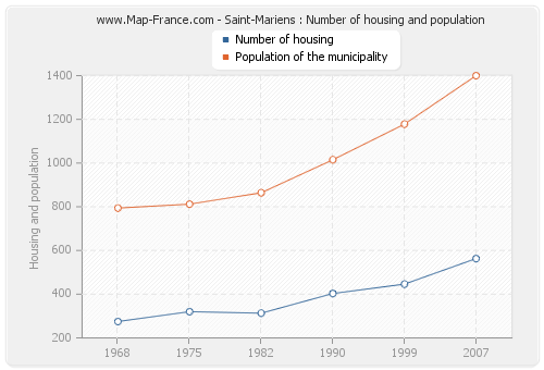 Saint-Mariens : Number of housing and population