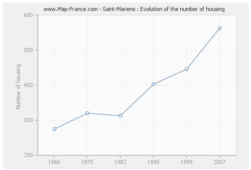 Saint-Mariens : Evolution of the number of housing