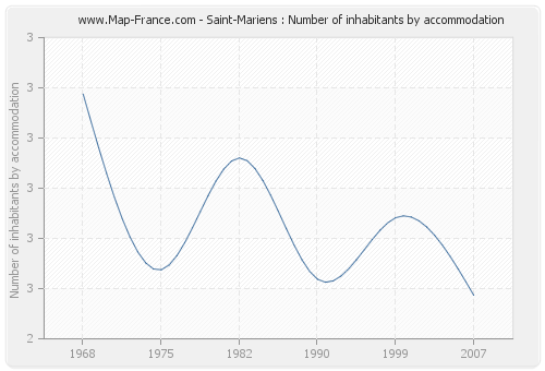 Saint-Mariens : Number of inhabitants by accommodation