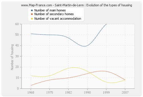 Saint-Martin-de-Lerm : Evolution of the types of housing