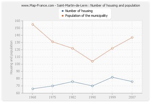 Saint-Martin-de-Lerm : Number of housing and population