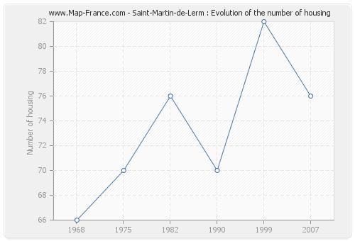 Saint-Martin-de-Lerm : Evolution of the number of housing