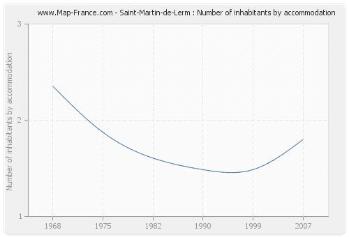 Saint-Martin-de-Lerm : Number of inhabitants by accommodation