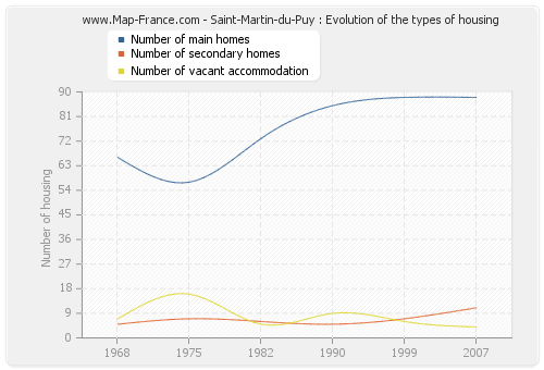 Saint-Martin-du-Puy : Evolution of the types of housing