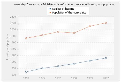 Saint-Médard-de-Guizières : Number of housing and population