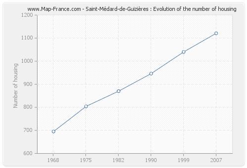 Saint-Médard-de-Guizières : Evolution of the number of housing